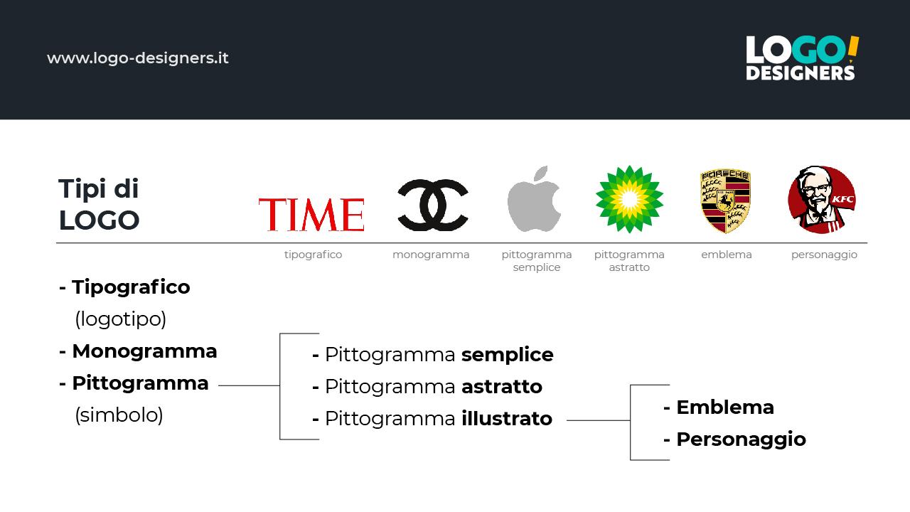 come fare un logo - tipi di logo